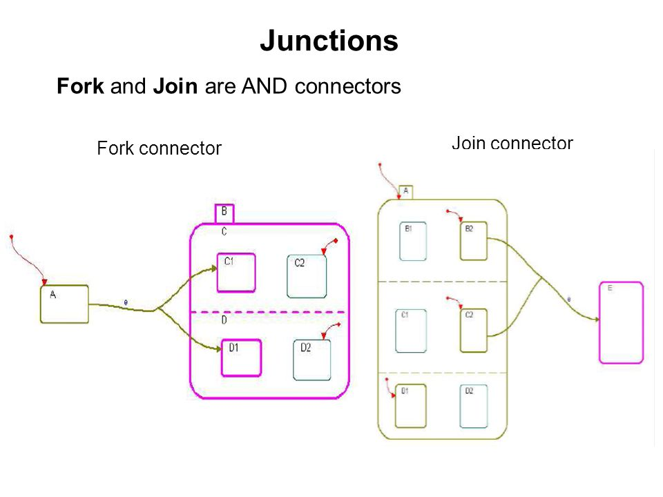 Junctions Fork and Join are AND connectors Join connector