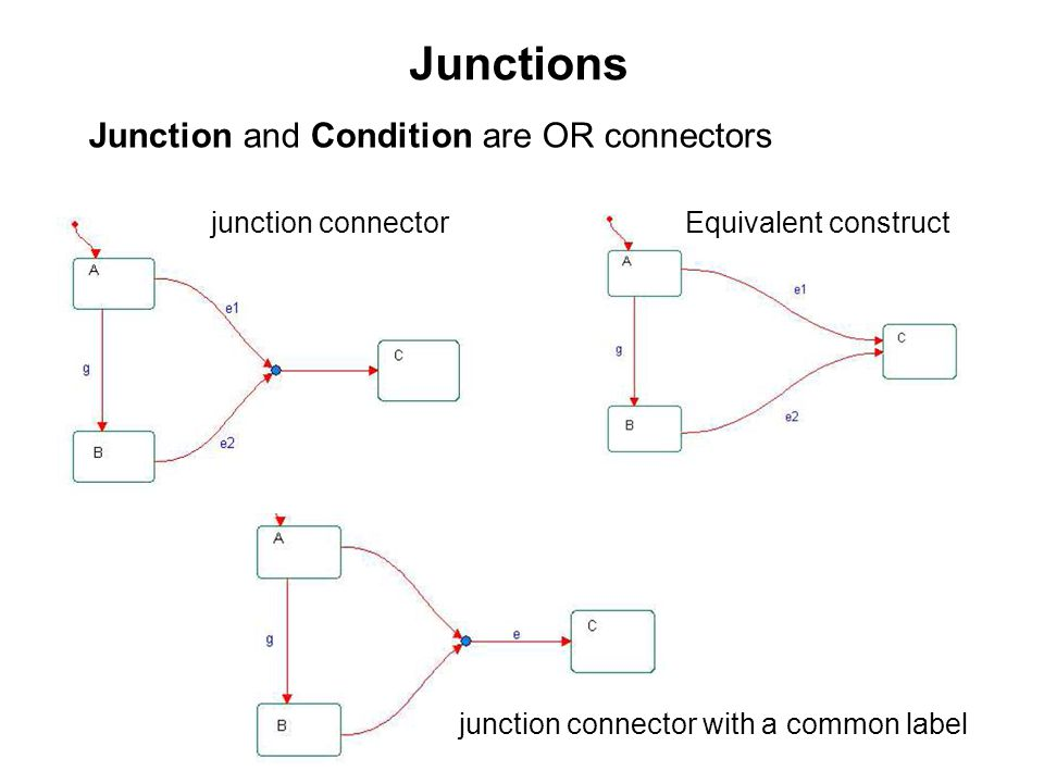 Junctions Junction and Condition are OR connectors junction connector