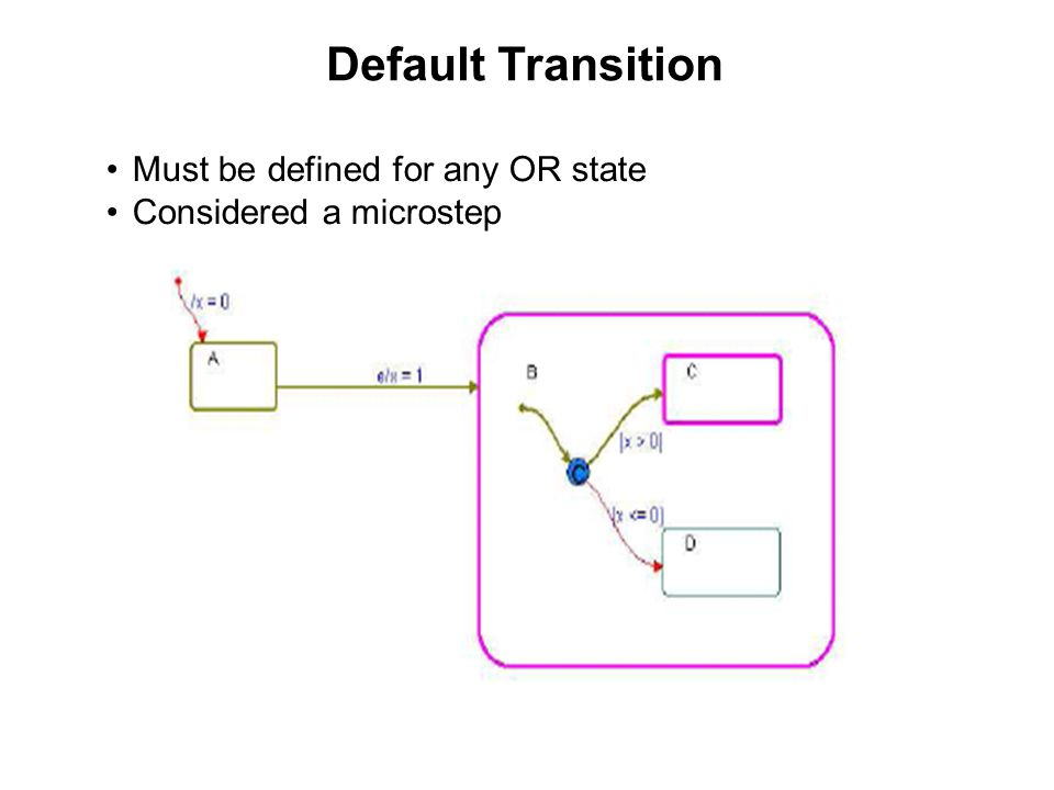 Default Transition Must be defined for any OR state