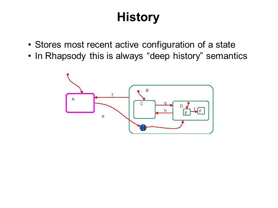 History Stores most recent active configuration of a state