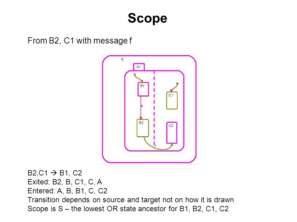 Scope From B2, C1 with message f B2,C1  B1, C2