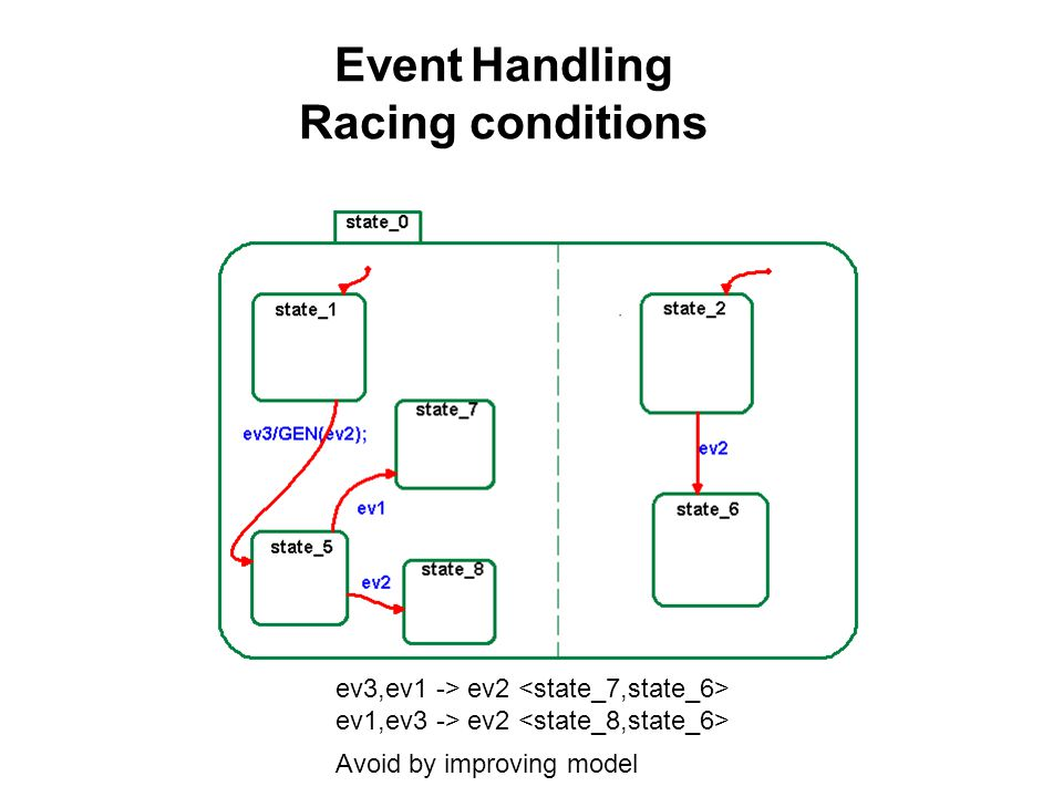Event Handling Racing conditions Example : hahar!