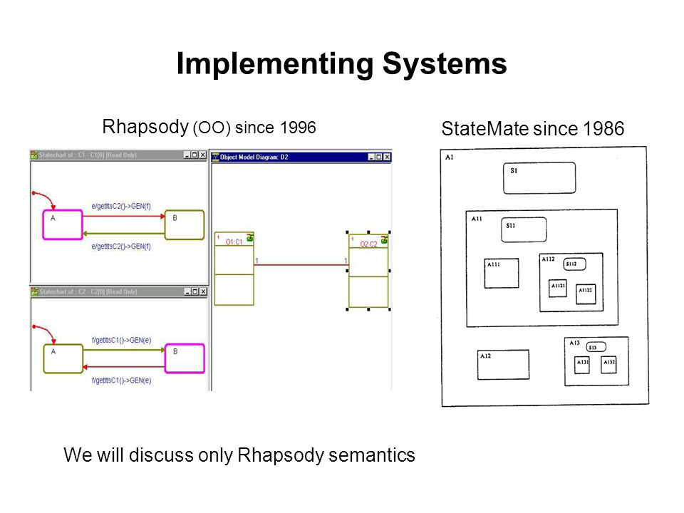 Implementing Systems Rhapsody (OO) since 1996 StateMate since 1986