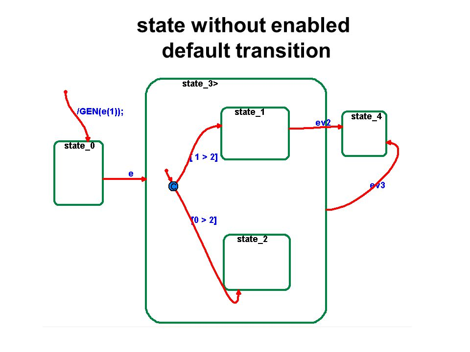 state without enabled default transition