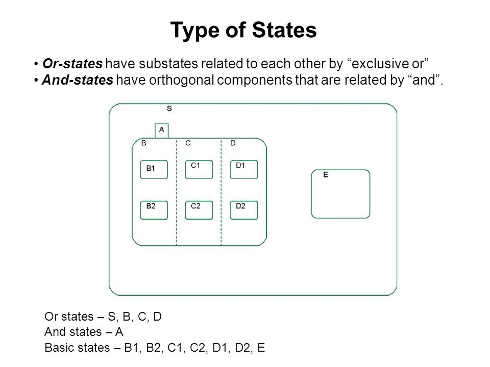 Type of States Or-states have substates related to each other by exclusive or And-states have orthogonal components that are related by and .