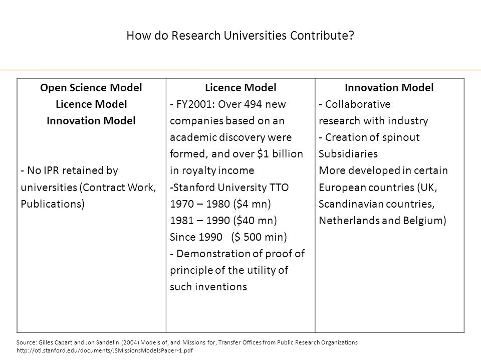 How do Research Universities Contribute