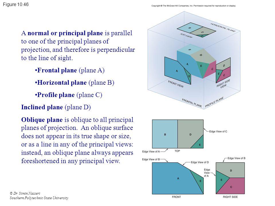 Frontal plane (plane A) Horizontal plane (plane B)