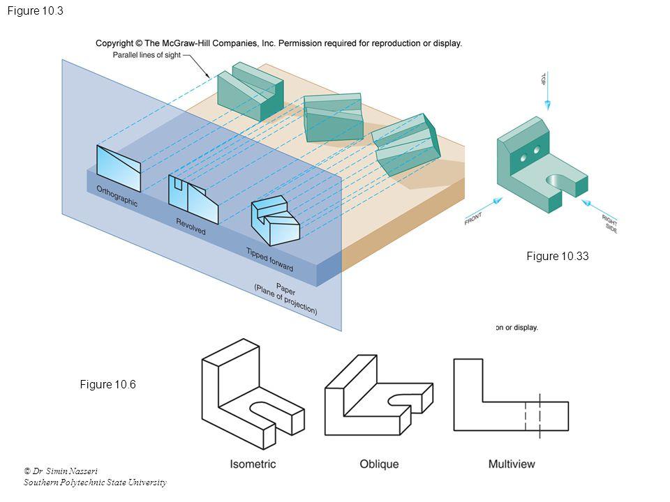 Figure 10.3 Figure 10.33 Figure 10.6