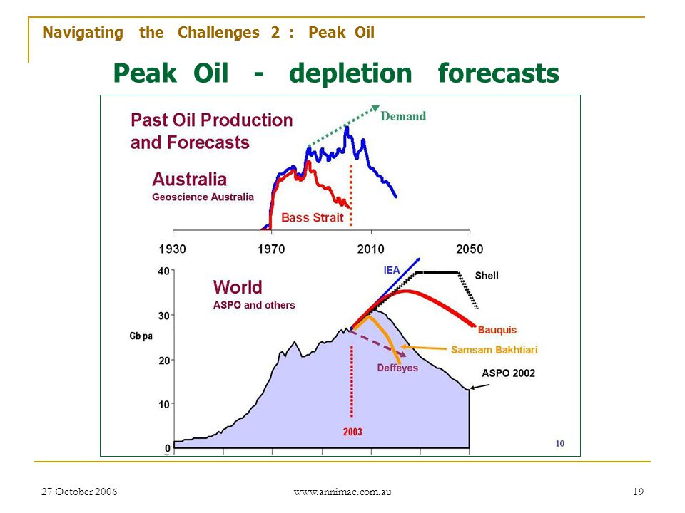 Peak Oil - depletion forecasts