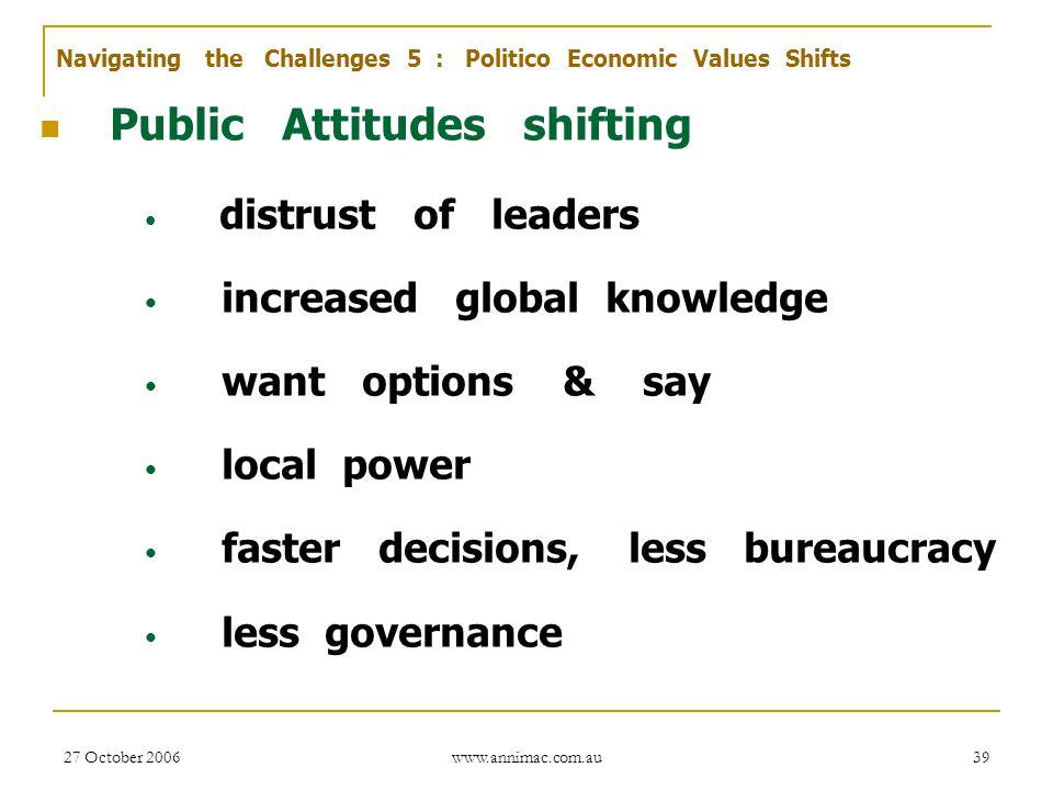Public Attitudes shifting