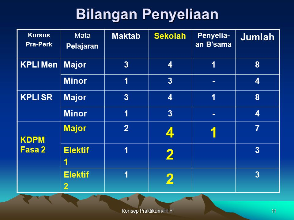 Bilangan Penyeliaan Jumlah Maktab Sekolah KPLI Men Major 3 4 1 8 Minor
