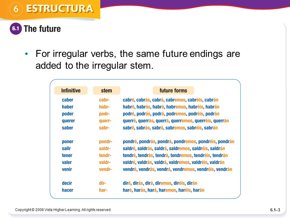For irregular verbs, the same future endings are added to the irregular stem.
