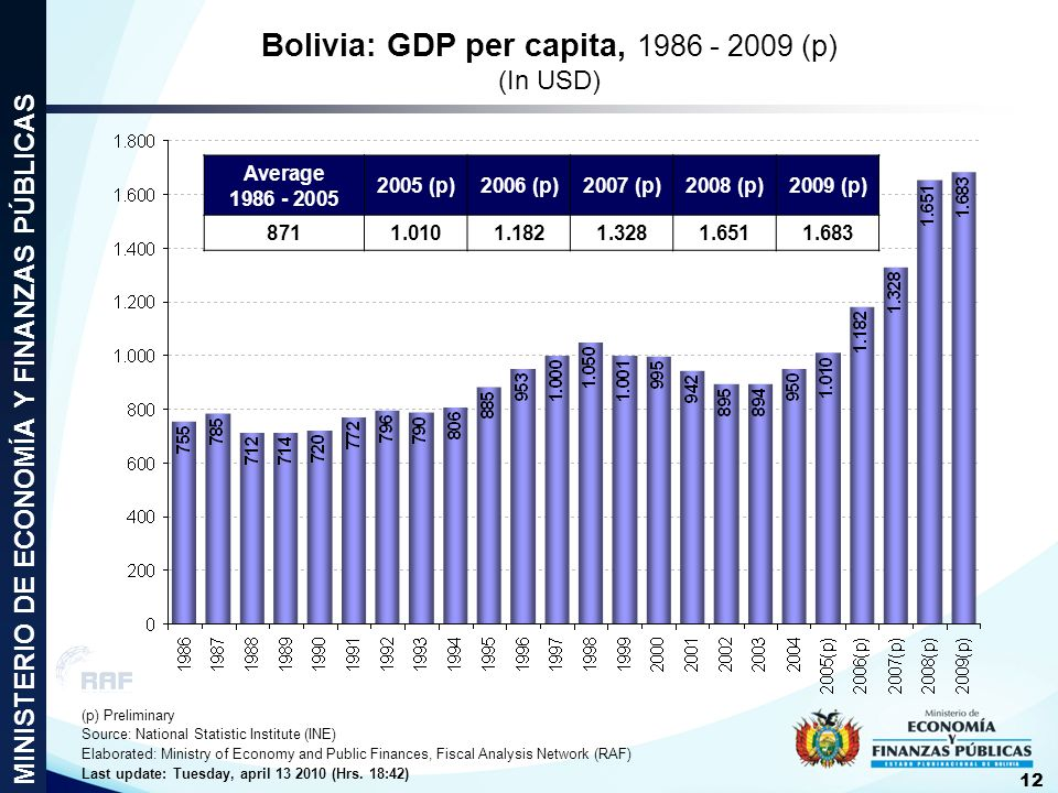 Bolivia: GDP per capita, 1986 - 2009 (p) (In USD)