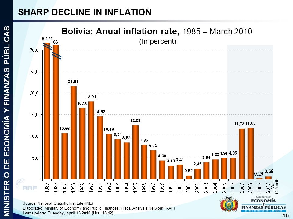 Bolivia: Anual inflation rate, 1985 – March 2010