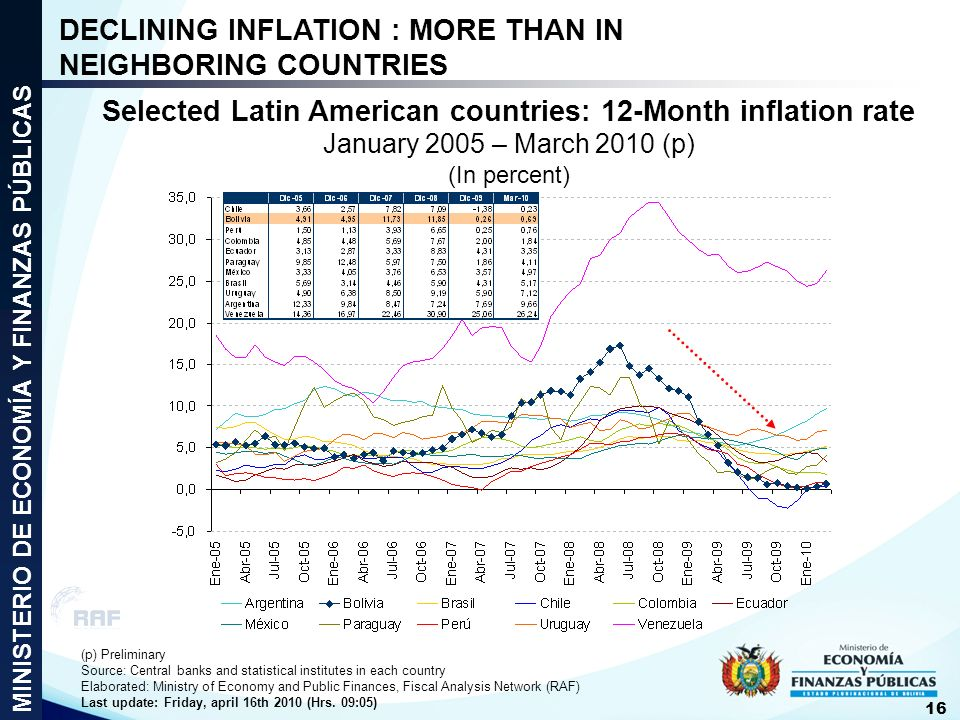 DECLINING INFLATION : MORE THAN IN NEIGHBORING COUNTRIES