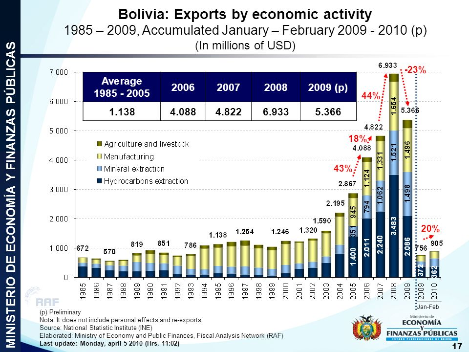 Bolivia: Exports by economic activity