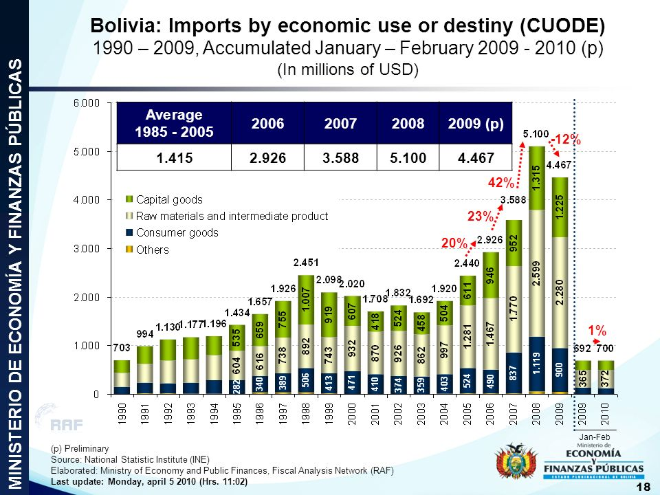 Bolivia: Imports by economic use or destiny (CUODE) 1990 – 2009, Accumulated January – February 2009 - 2010 (p) (In millions of USD)