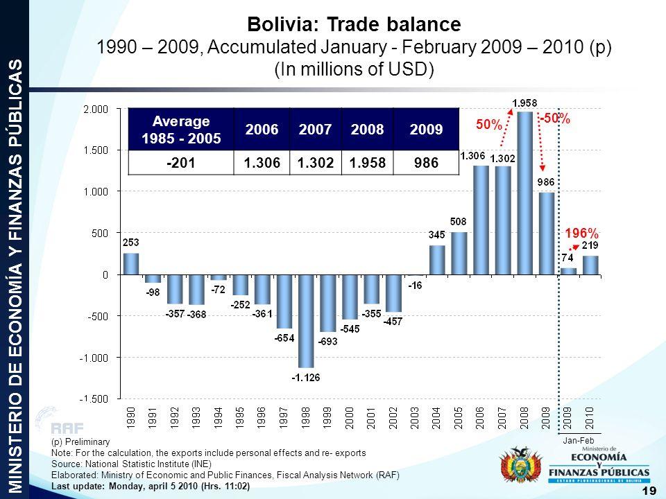 Bolivia: Trade balance