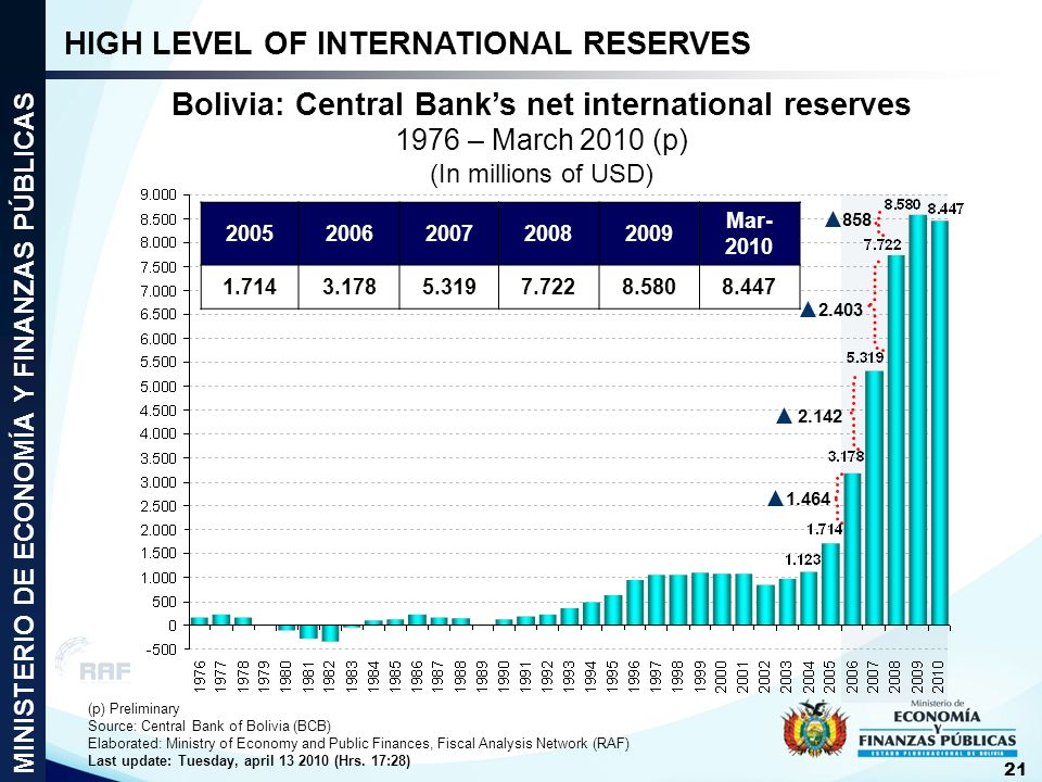 Bolivia: Central Bank's net international reserves