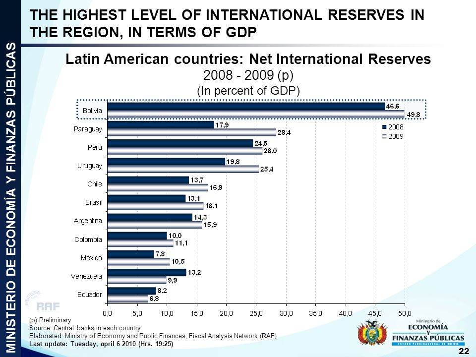 Latin American countries: Net International Reserves