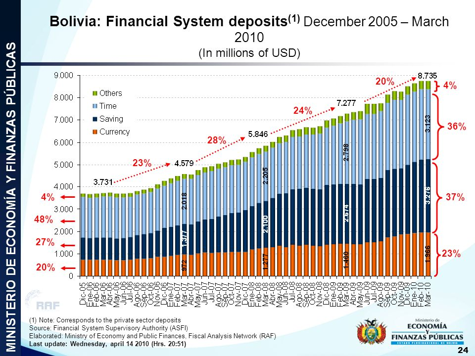 Bolivia: Financial System deposits(1) December 2005 – March 2010