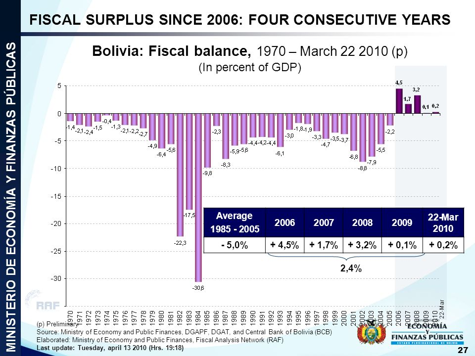 Bolivia: Fiscal balance, 1970 – March 22 2010 (p) (In percent of GDP)