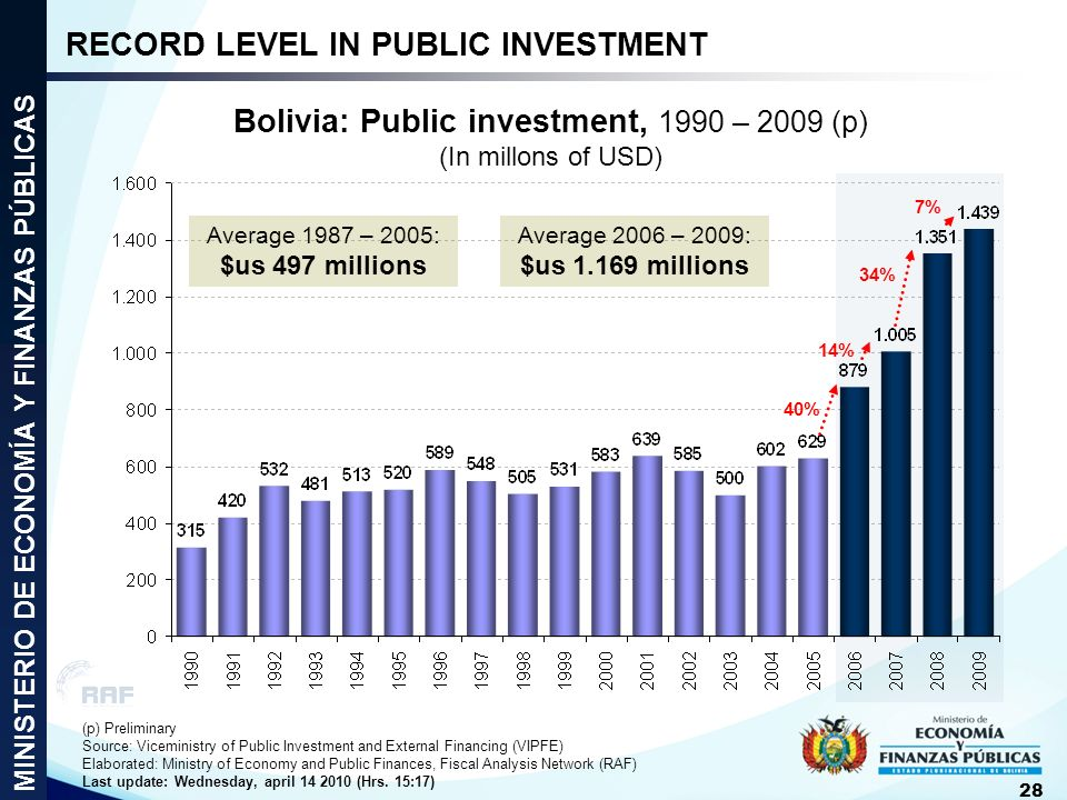 RECORD LEVEL IN PUBLIC INVESTMENT