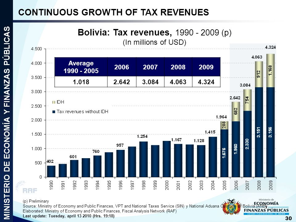 Bolivia: Tax revenues, 1990 - 2009 (p) (In millions of USD)
