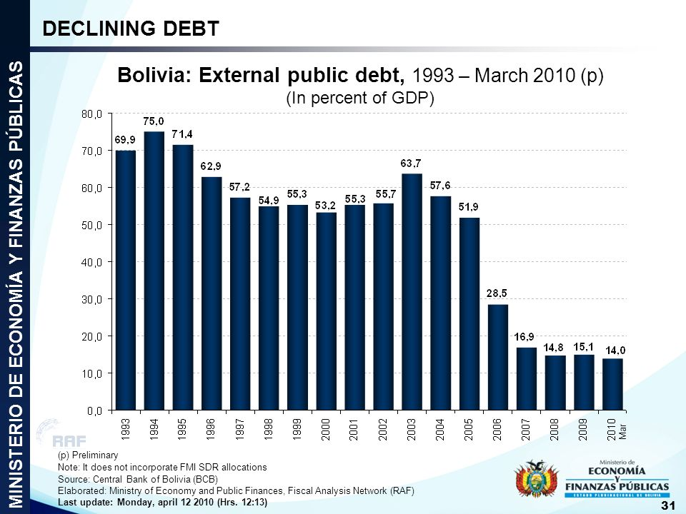 DECLINING DEBT Bolivia: External public debt, 1993 – March 2010 (p) (In percent of GDP) MINISTERIO DE ECONOMÍA Y FINANZAS PÚBLICAS.