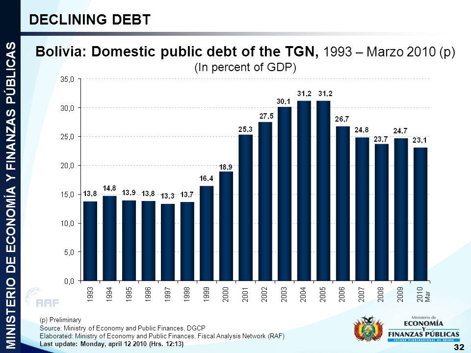 DECLINING DEBT Bolivia: Domestic public debt of the TGN, 1993 – Marzo 2010 (p) (In percent of GDP) MINISTERIO DE ECONOMÍA Y FINANZAS PÚBLICAS.