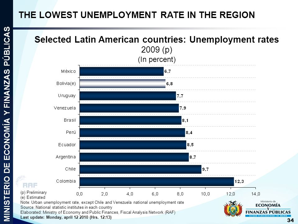 THE LOWEST UNEMPLOYMENT RATE IN THE REGION