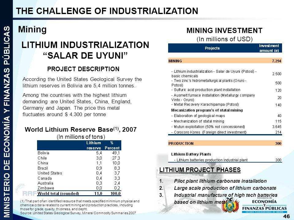 LITHIUM INDUSTRIALIZATION World Lithium Reserve Base(1), 2007