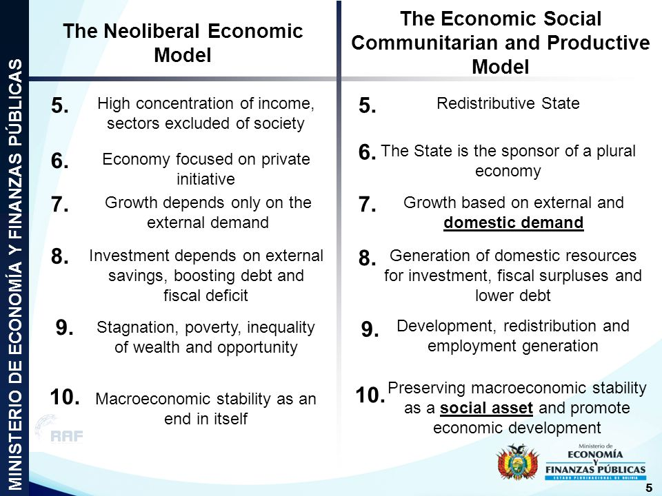 The Neoliberal Economic Model