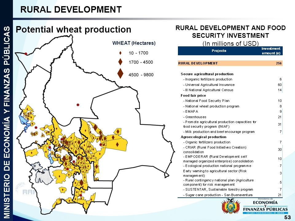 RURAL DEVELOPMENT AND FOOD SECURITY INVESTMENT