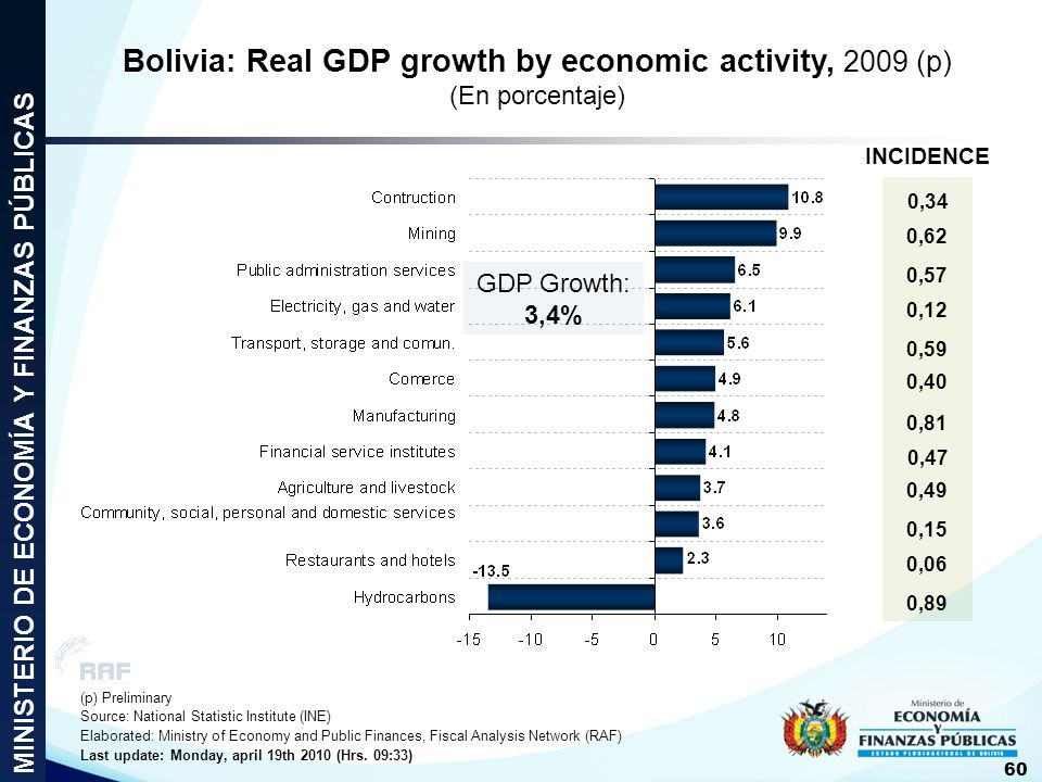 Bolivia: Real GDP growth by economic activity, 2009 (p) (En porcentaje)