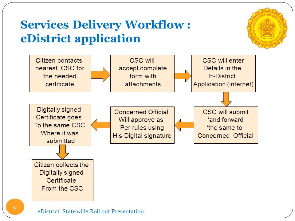 Services Delivery Workflow : eDistrict application
