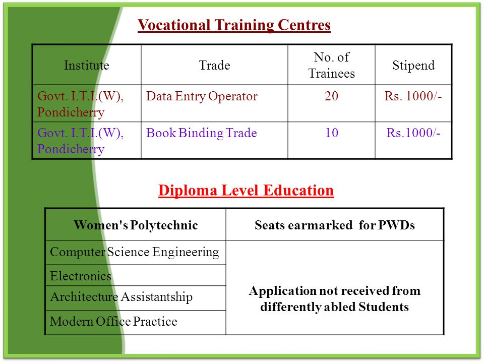 Vocational Training Centres Diploma Level Education