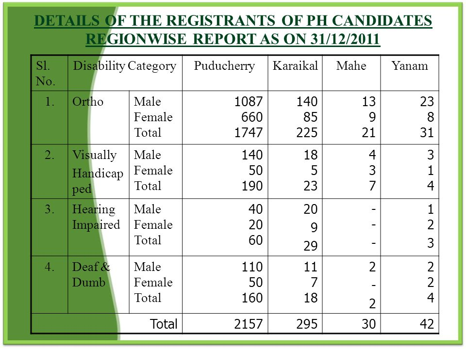 DETAILS OF THE REGISTRANTS OF PH CANDIDATES REGIONWISE REPORT AS ON 31/12/2011
