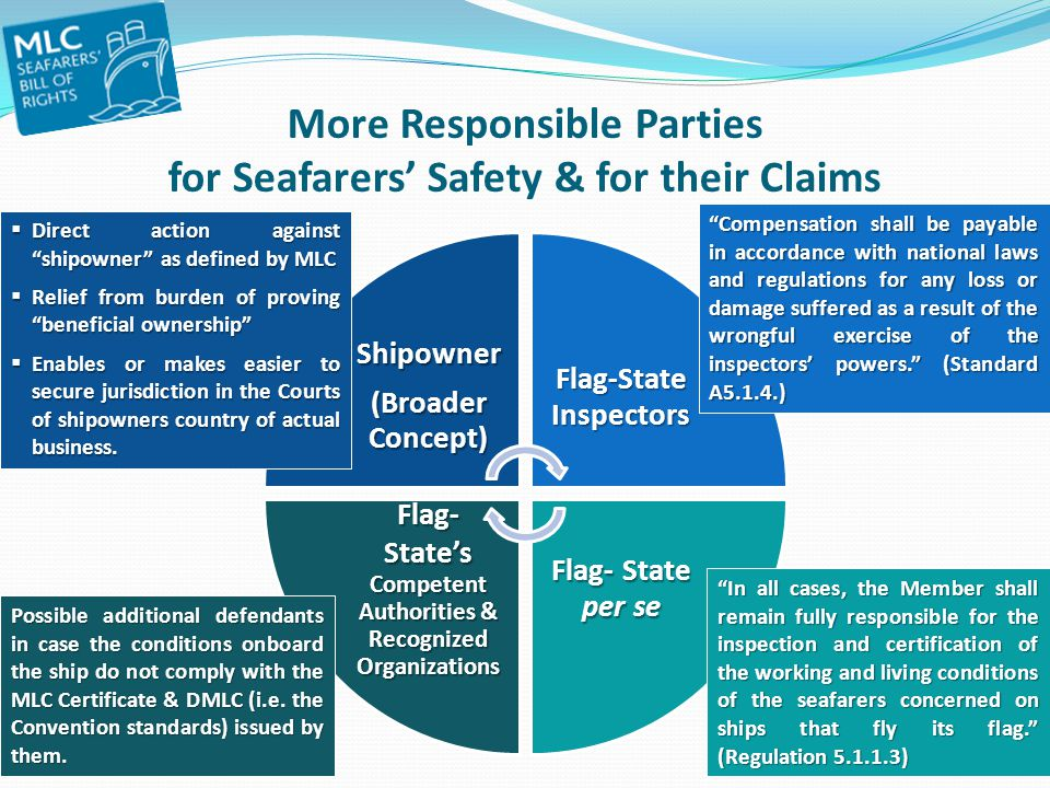 More Responsible Parties for Seafarers' Safety & for their Claims