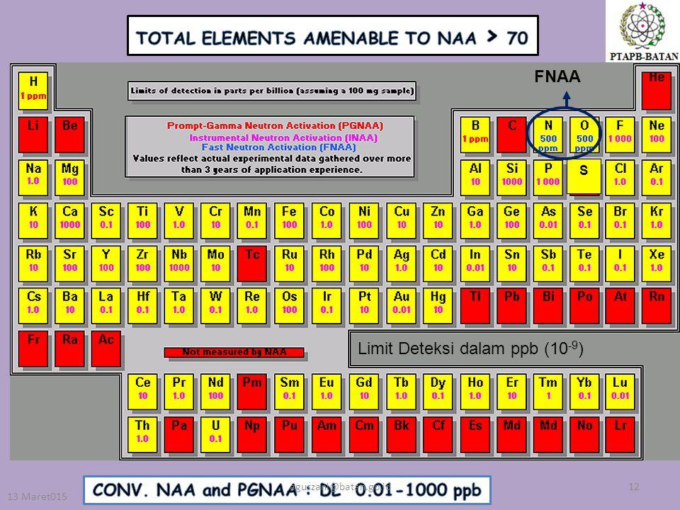 TOTAL ELEMENTS AMENABLE TO NAA > 70