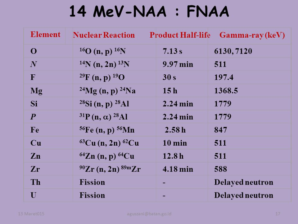 14 MeV-NAA : FNAA Element Nuclear Reaction Product Half-life
