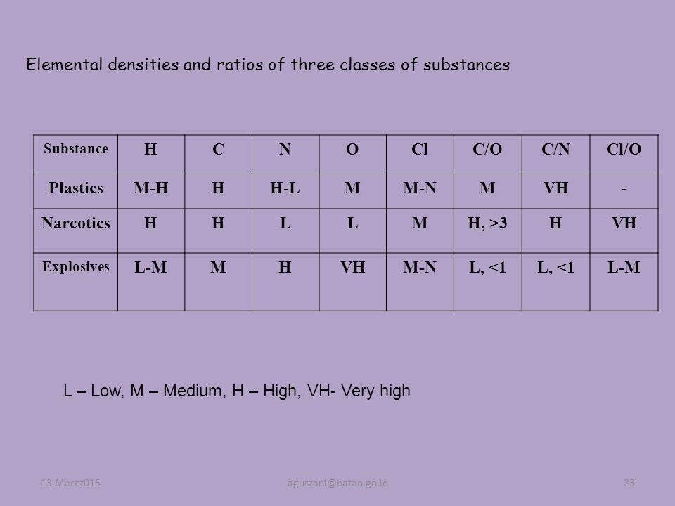 Elemental densities and ratios of three classes of substances