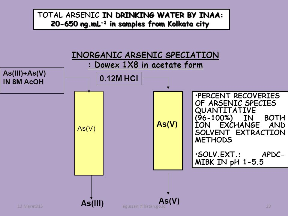 INORGANIC ARSENIC SPECIATION : Dowex 1X8 in acetate form