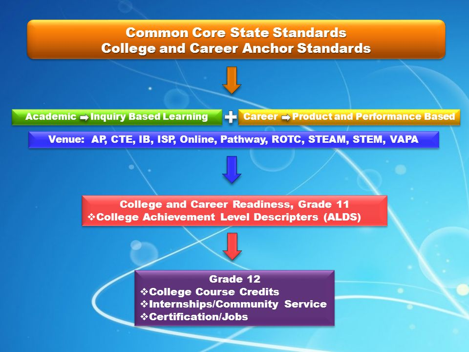 Common Core State Standards College and Career Anchor Standards