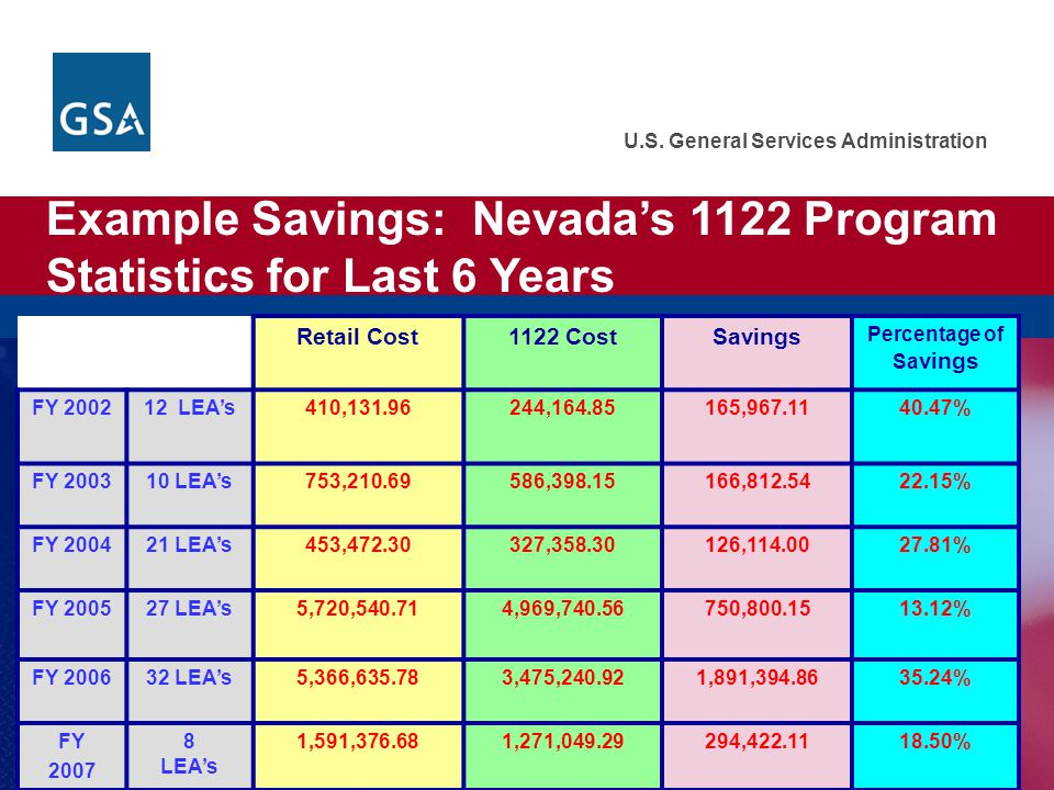 Example Savings: Nevada's 1122 Program Statistics for Last 6 Years