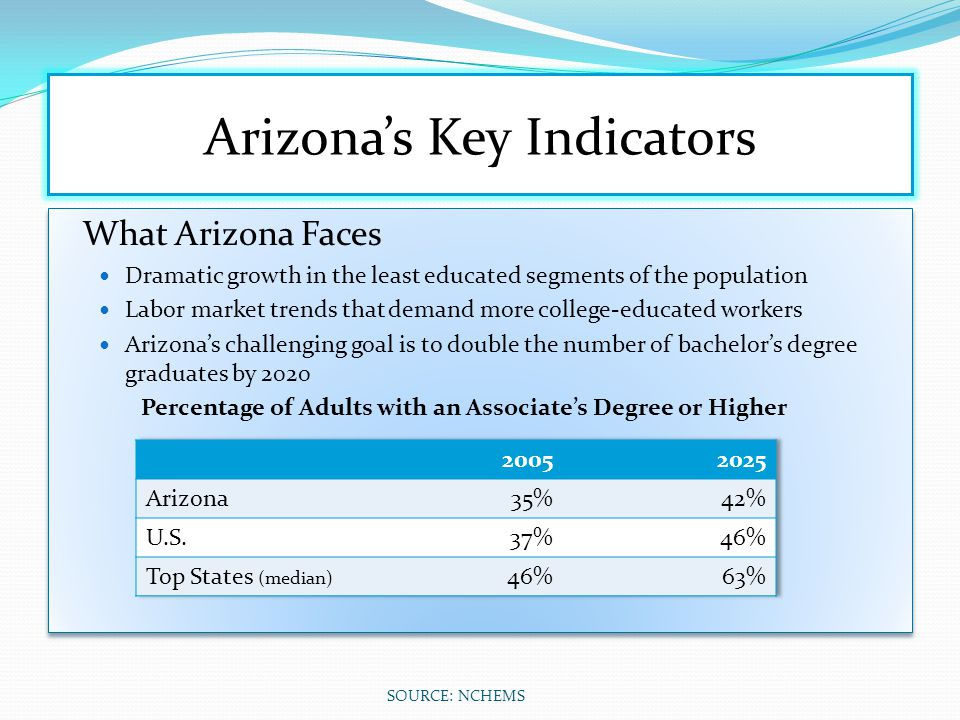 Arizona's Key Indicators