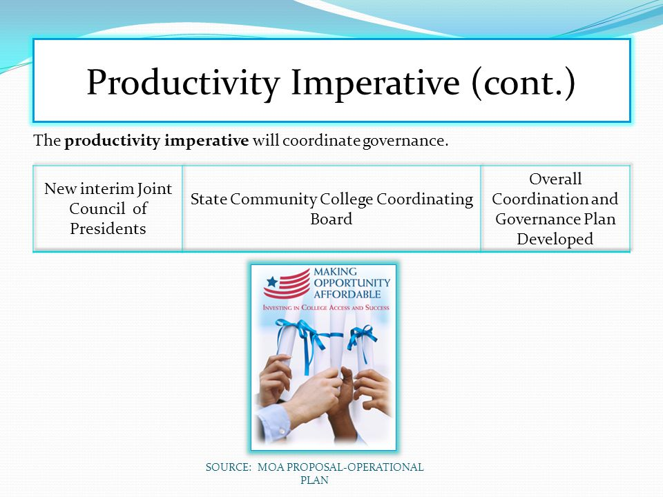 Productivity Imperative (cont.)