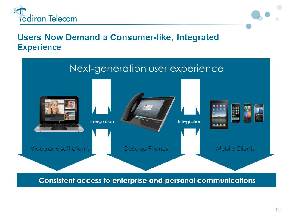Users Now Demand a Consumer-like, Integrated Experience