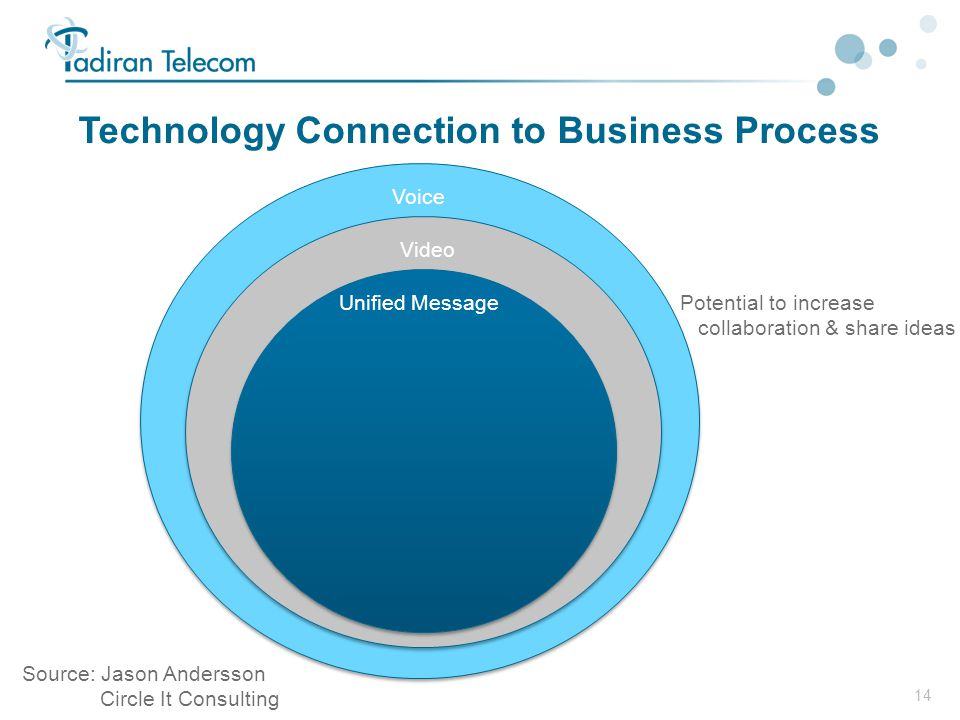 Technology Connection to Business Process
