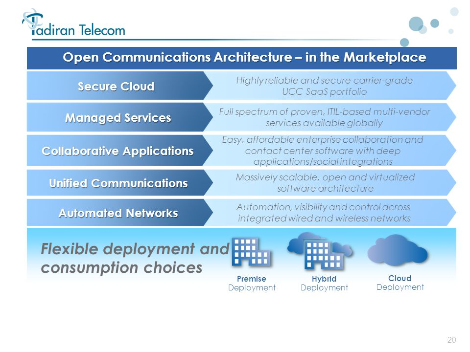 Open Communications Architecture – in the Marketplace
